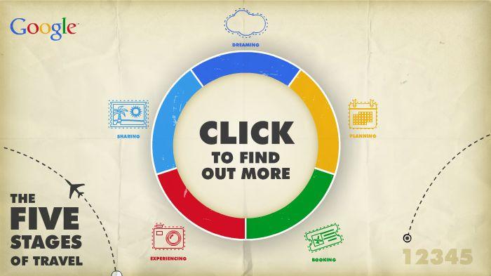 El círculo de las etapas de viaje según Google